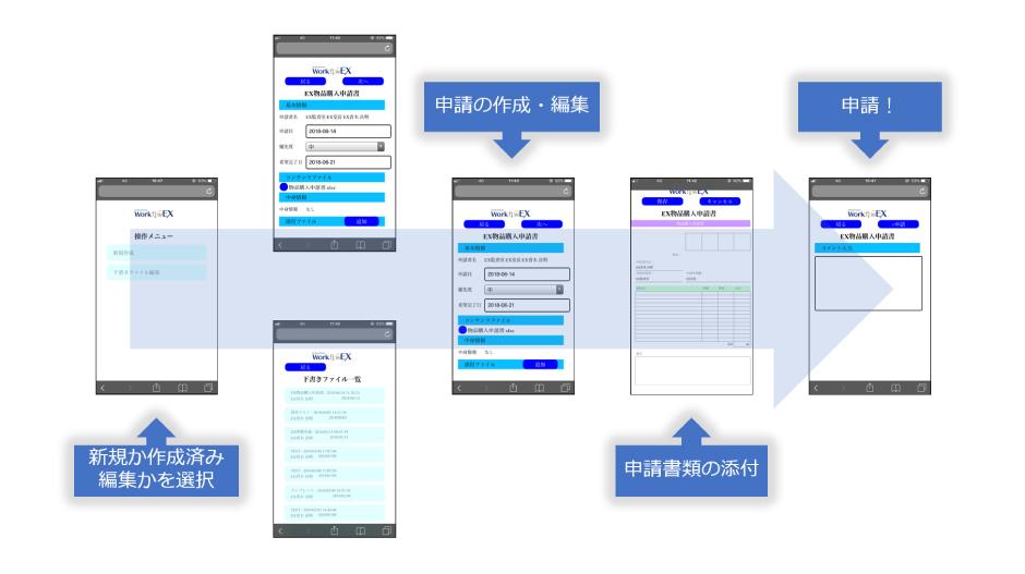 スマート申請の画面