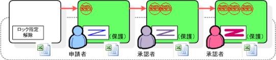 ドキュメント保護指定イメージ