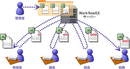 ワークフローシステムイメージ