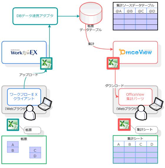 グループウェア OfficeView との連携イメージ
