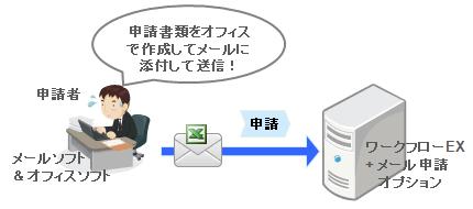 メール申請イメージ