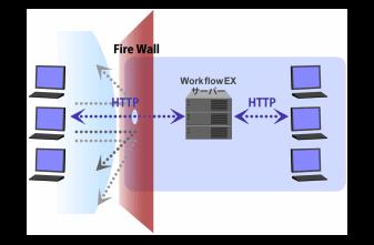 HTTPポートの利用のイメージ