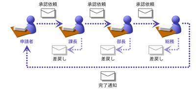 ワークフローシステムのイメージ